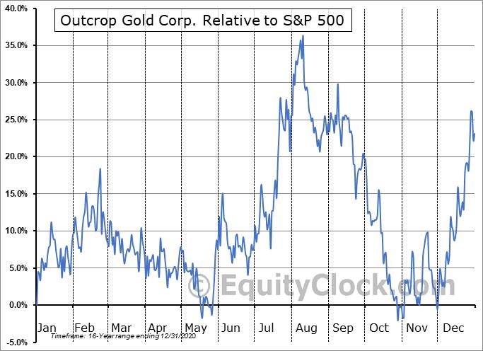MRDDF Relative to the S&P 500