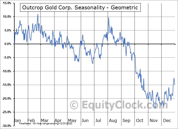 Outcrop Gold Corp. (OTCMKT:MRDDF) Seasonality
