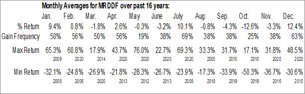 Monthly Seasonal Outcrop Gold Corp. (OTCMKT:MRDDF)