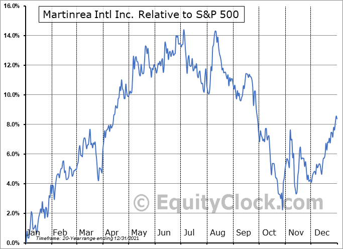 MRE.TO Relative to the S&P 500