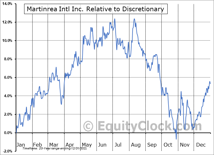 MRE.TO Relative to the Sector