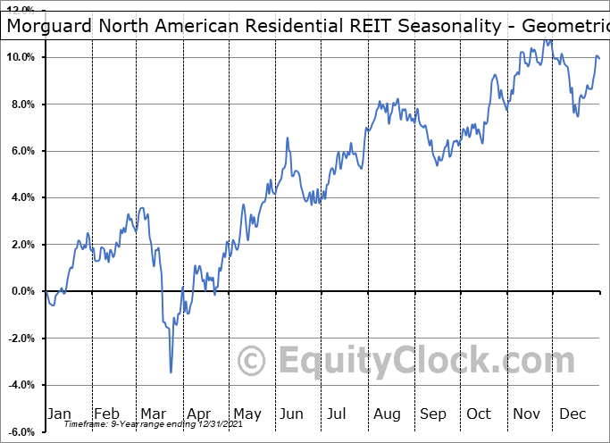 Morguard North American Residential REIT (TSE:MRG/UN.TO) Seasonality