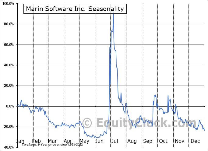 Marin Software Inc. (NASD:MRIN) Seasonality