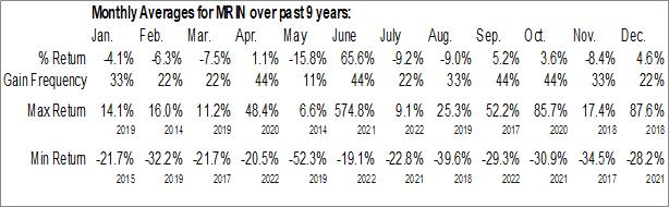Monthly Seasonal Marin Software Inc. (NASD:MRIN)