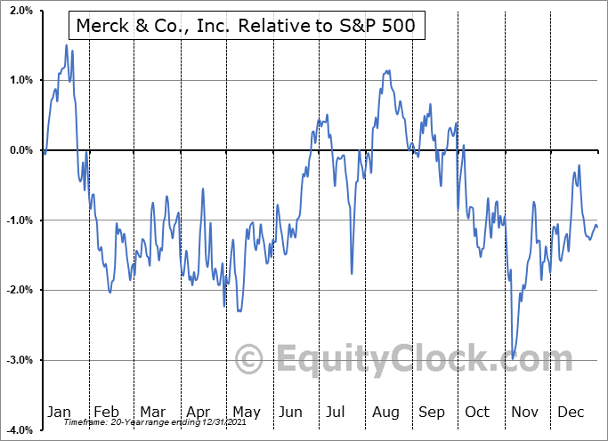 MRK Relative to the S&P 500