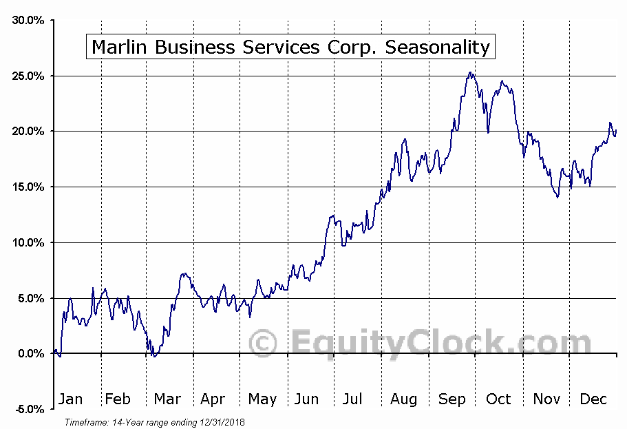 Marlin Business Services Corp. (NASD:MRLN) Seasonal Chart