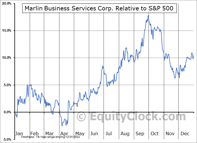 MRLN Relative to the S&P 500