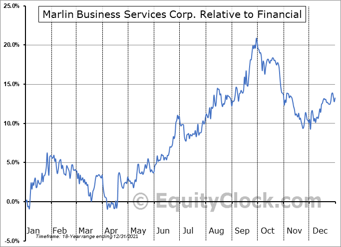 MRLN Relative to the Sector