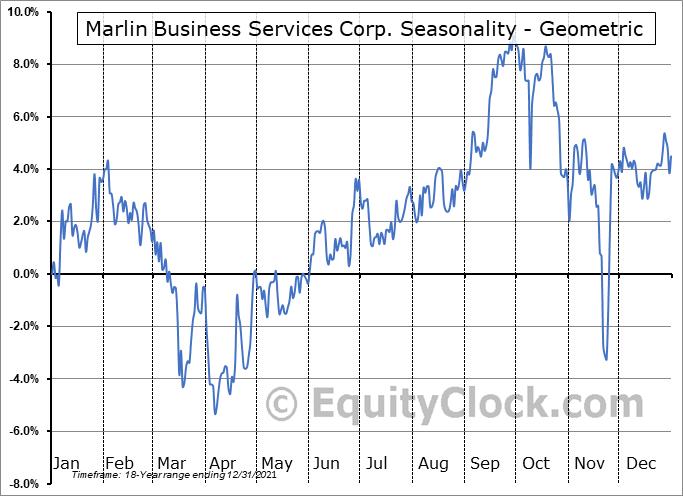 Marlin Business Services Corp. (NASD:MRLN) Seasonality