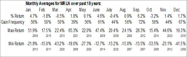 Monthly Seasonal Marlin Business Services Corp. (NASD:MRLN)