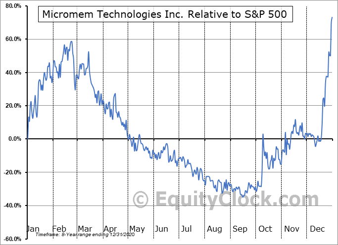 MRM.CA Relative to the S&P 500