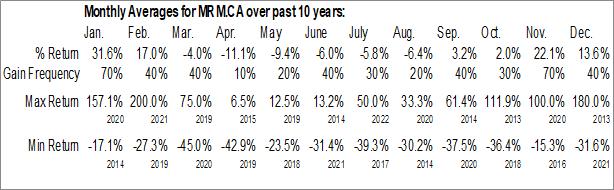 Monthly Seasonal Micromem Technologies Inc. (CSE:MRM.CA)