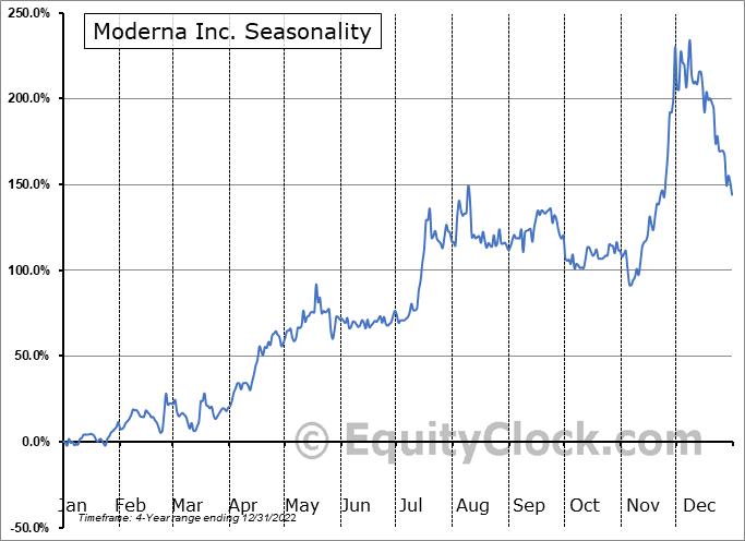 Moderna, Inc. Seasonal Chart