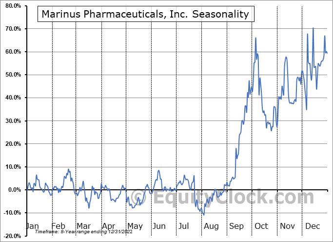 Marinus Pharmaceuticals, Inc. Seasonal Chart