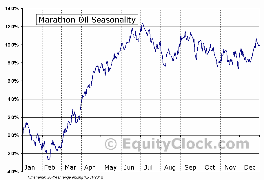 Marathon Oil (NYSE:MRO) Seasonal Chart