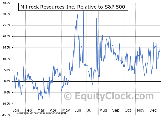 MRO.V Relative to the S&P 500