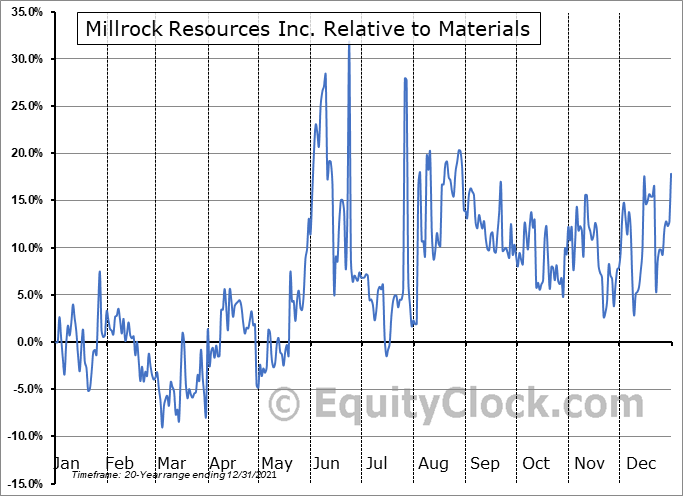 MRO.V Relative to the Sector