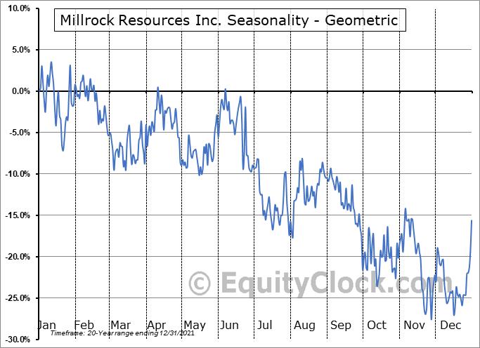 Millrock Resources Inc. (TSXV:MRO.V) Seasonality