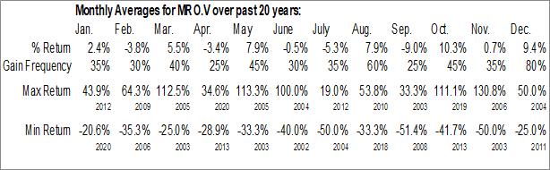 Monthly Seasonal Millrock Resources Inc. (TSXV:MRO.V)