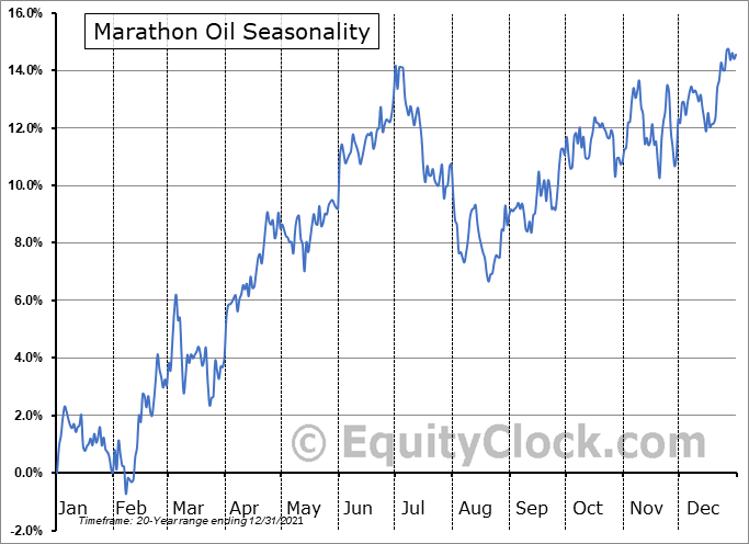 Marathon Oil Corporation Seasonal Chart