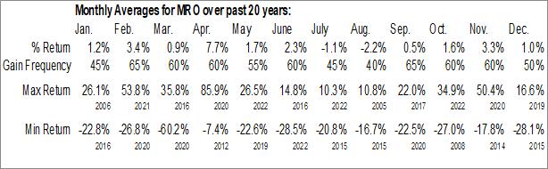 Monthly Seasonal Marathon Oil (NYSE:MRO)