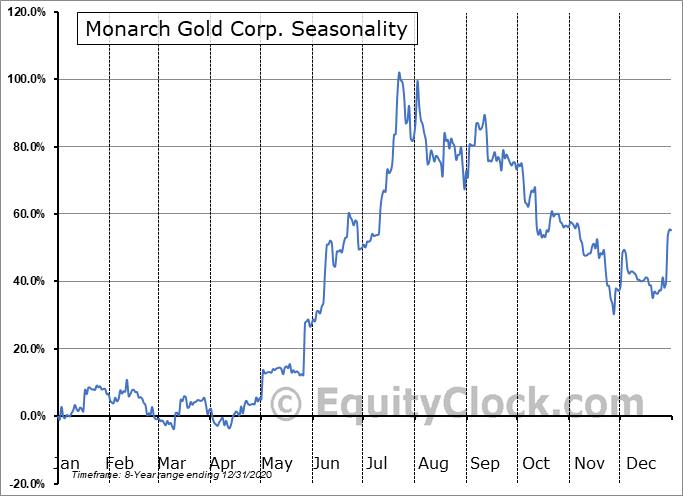 Monarch Gold Corp. (OTCMKT:MRQRF) Seasonality