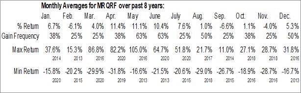 Monthly Seasonal Monarch Gold Corp. (OTCMKT:MRQRF)