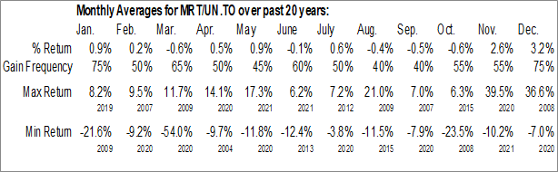 Monthly Seasonal Morguard Real Estate Investment Trust (TSE:MRT/UN.TO)
