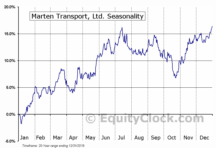 Marten Transport, Ltd. (NASD:MRTN) Seasonal Chart