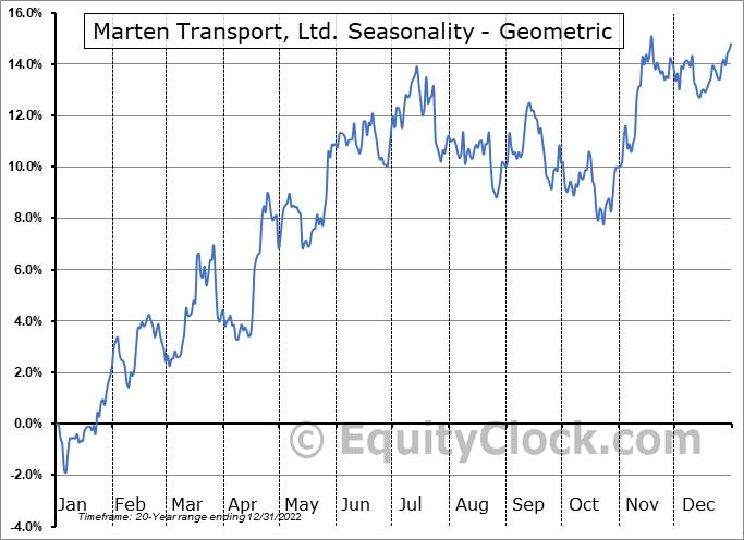 Marten Transport, Ltd. (NASD:MRTN) Seasonality