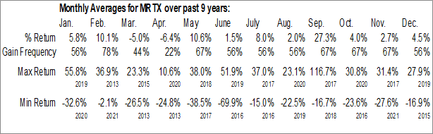 Monthly Seasonal Mirati Therapeutics, Inc. (NASD:MRTX)