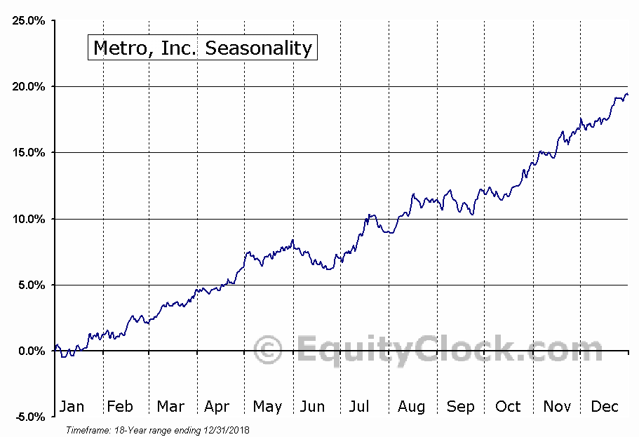 Metro, Inc. (TSE:MRU) Seasonal Chart