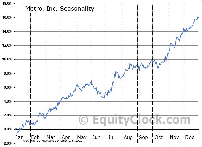 Metro, Inc. (TSE:MRU.TO) Seasonal Chart