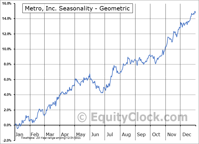 Metro, Inc. (TSE:MRU.TO) Seasonality