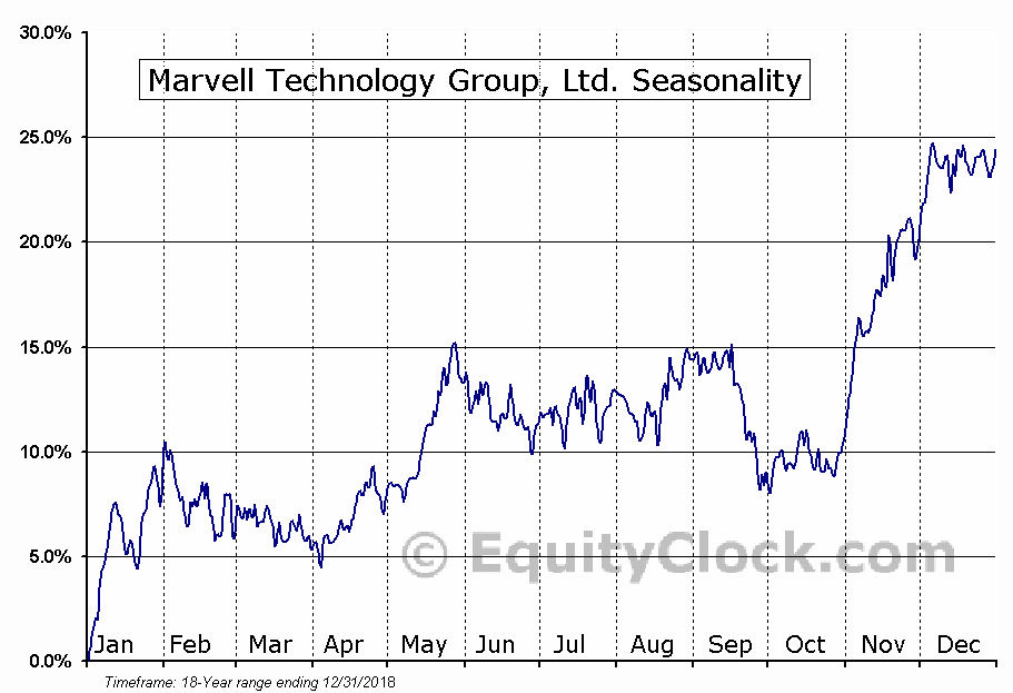 Marvell Technology Group, Ltd. (NASD:MRVL) Seasonal Chart