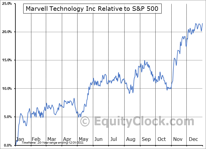 MRVL Relative to the S&P 500