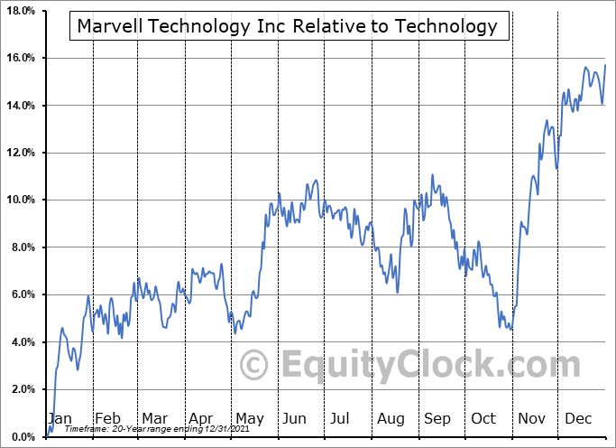 MRVL Relative to the Sector