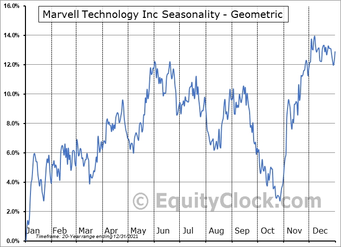 Marvell Technology Group, Ltd. (NASD:MRVL) Seasonality
