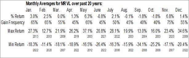 Monthly Seasonal Marvell Technology Group, Ltd. (NASD:MRVL)