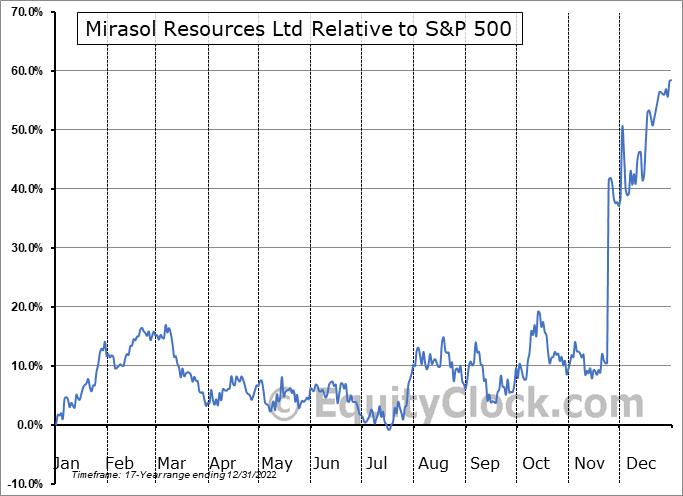 MRZ.V Relative to the S&P 500