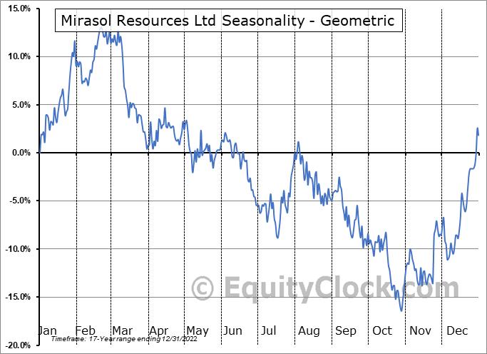 Mirasol Resources Ltd (TSXV:MRZ.V) Seasonality