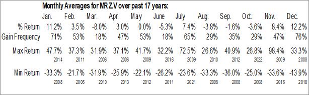 Monthly Seasonal Mirasol Resources Ltd (TSXV:MRZ.V)