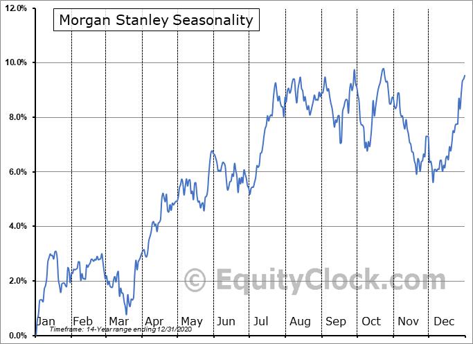 Morgan Stanley (NYSE:MS/PA) Seasonality