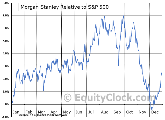 MS-PA Relative to the S&P 500