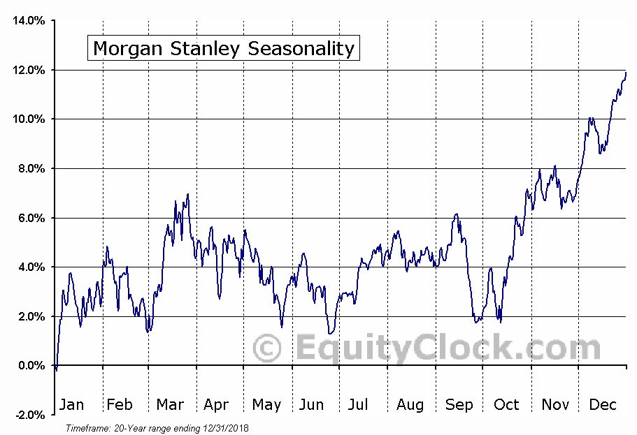 Morgan Stanley (NYSE:MS) Seasonal Chart