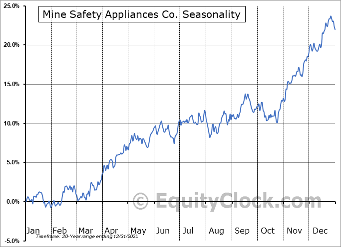 Mine Safety Appliances Co. (NYSE:MSA) Seasonal Chart