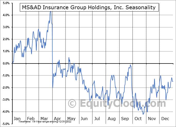 MS&AD Insurance Group Holdings, Inc. (OTCMKT:MSADY) Seasonality