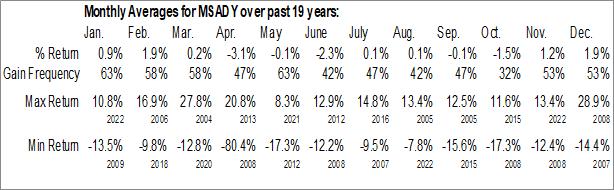 Monthly Seasonal MS&AD Insurance Group Holdings, Inc. (OTCMKT:MSADY)