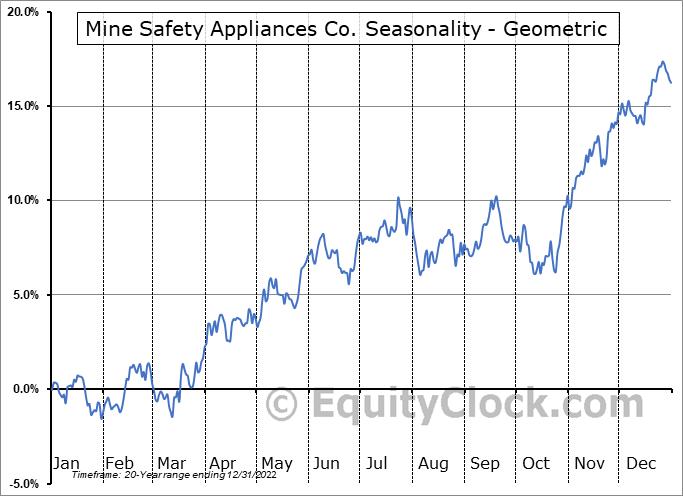 Mine Safety Appliances Co. (NYSE:MSA) Seasonality