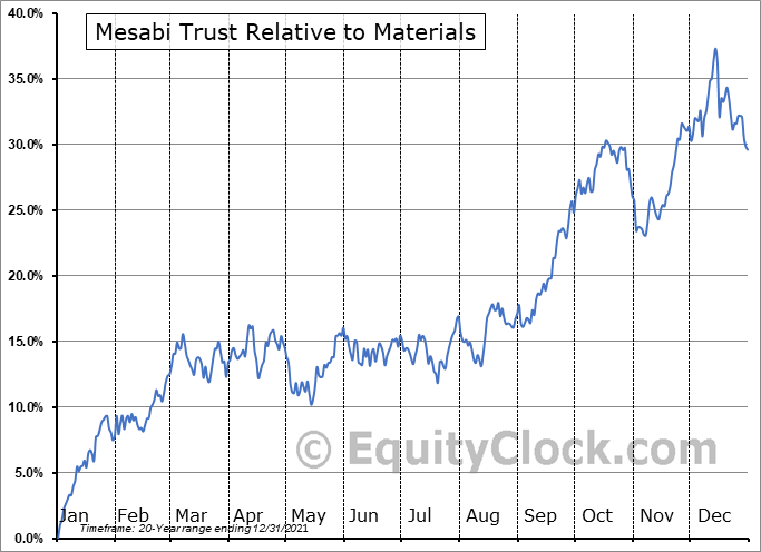 MSB Relative to the Sector